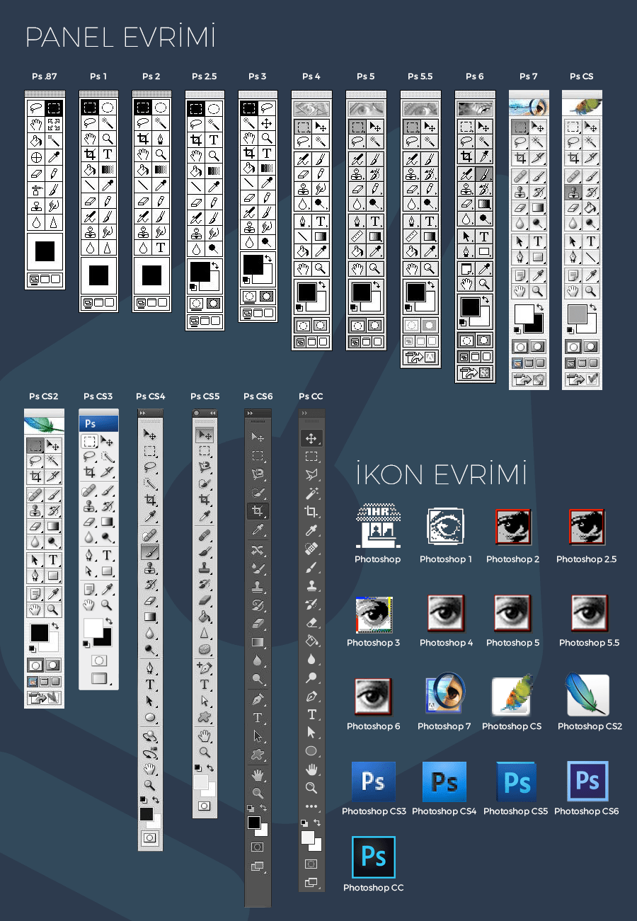 Geçmişten Günümüze Photoshop'un Evrimi